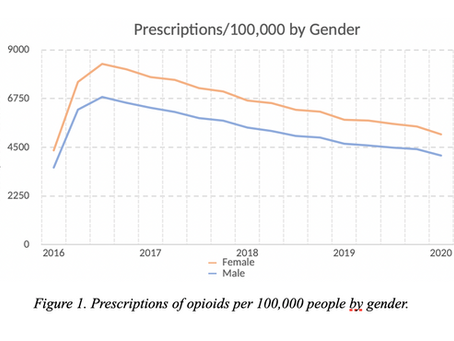 Pennsylvania PDMP: Opioid Prescription Trends by Demographics and Payers