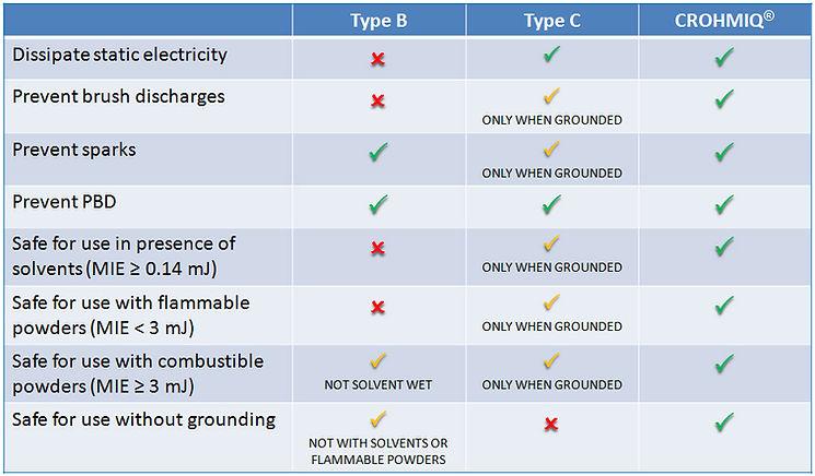 Type B vs. Type D vs. Type C Bulk Bag Chart