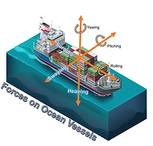Forces on ocean carriers for dunnage air bags