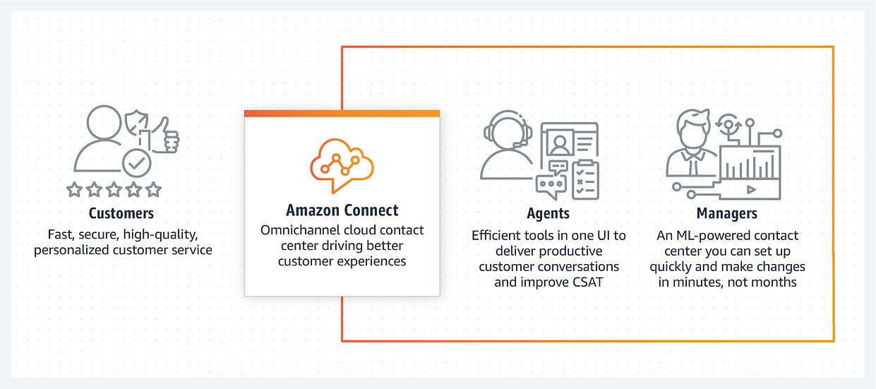 AWS Connect1.png