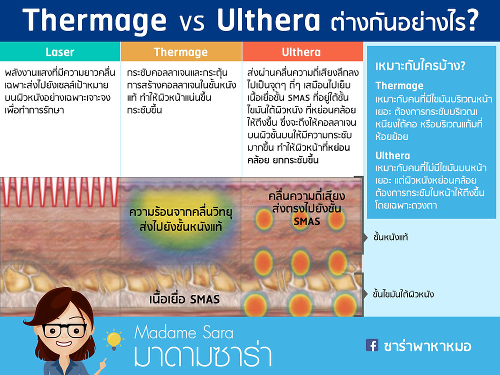 Thermage ต่างกับ Ulthera ยังไง