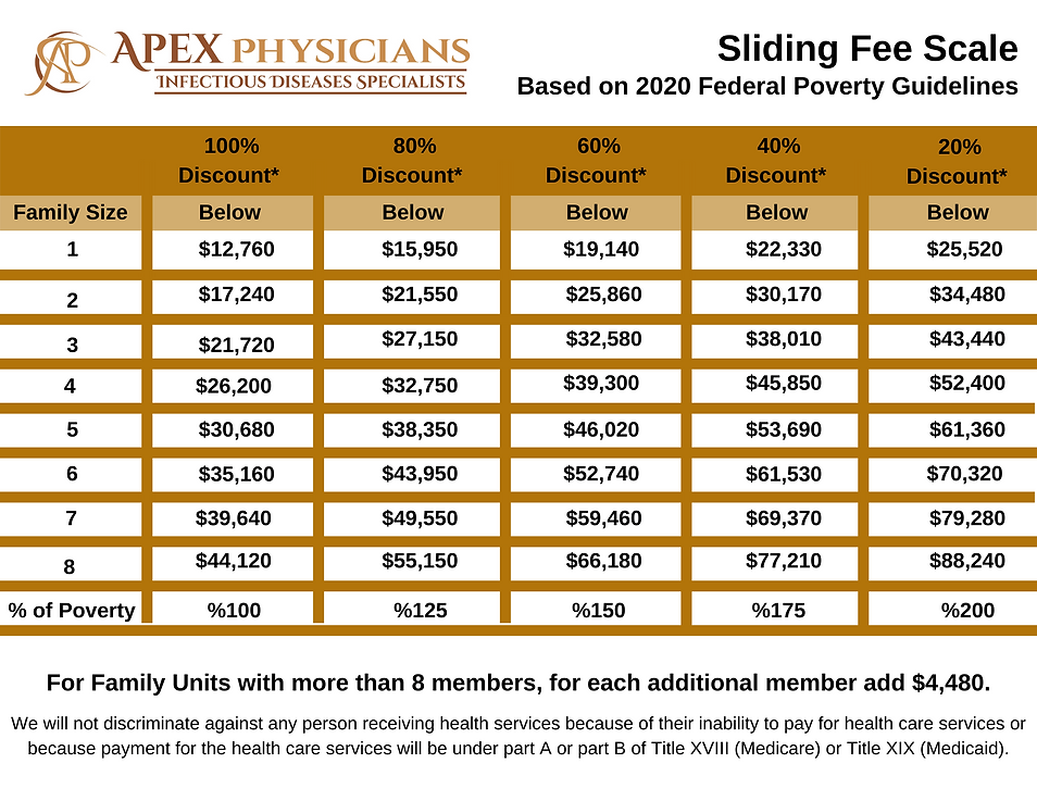 Sliding Fee Scale Chart.png