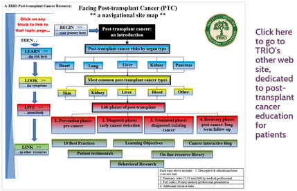 Post-transpant Cancer Project
