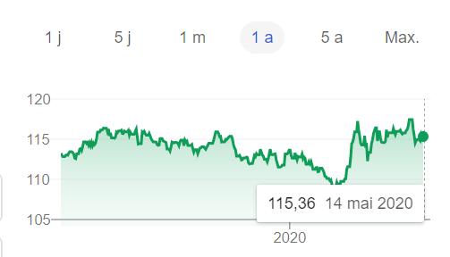 Taux de change euro / Kenyan shilling sur 1 an