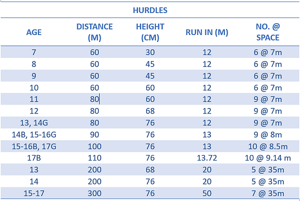 Hurdles.PNG