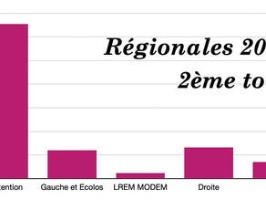 Résultats du second tour des élections régionales: 65,5% d'abstention selon l'IFOP