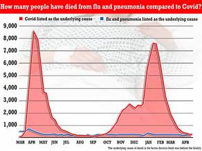 Angleterre - Plus de personnes meurent maintenant de grippe et de pneumonie que de covid