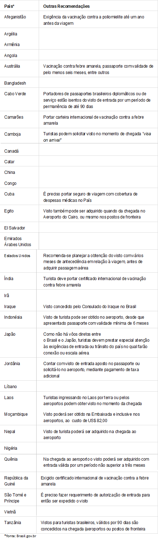 Tabela Visto.png