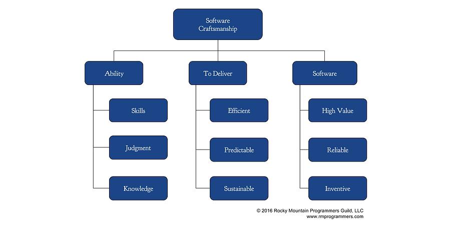 Craftsmanship Org Chart (1).png