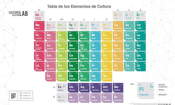Tabala de Elementos Español - Birth.jpg