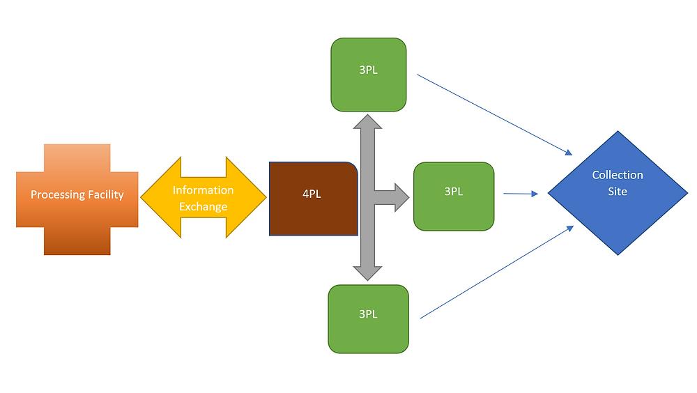 4PL diagram