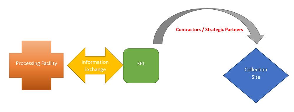 3PL diagram