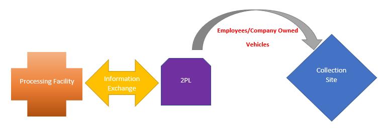 2PL diagram