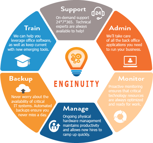Enginuity Technology Services