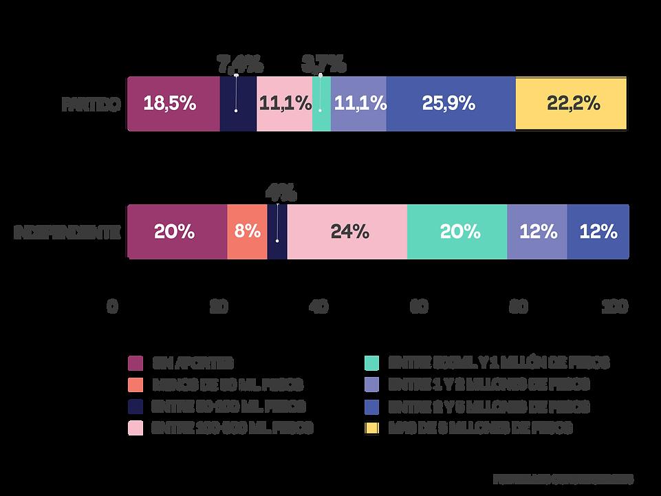 Gráfico de porcentaje de financiamiento según partido o candidaturas independientes