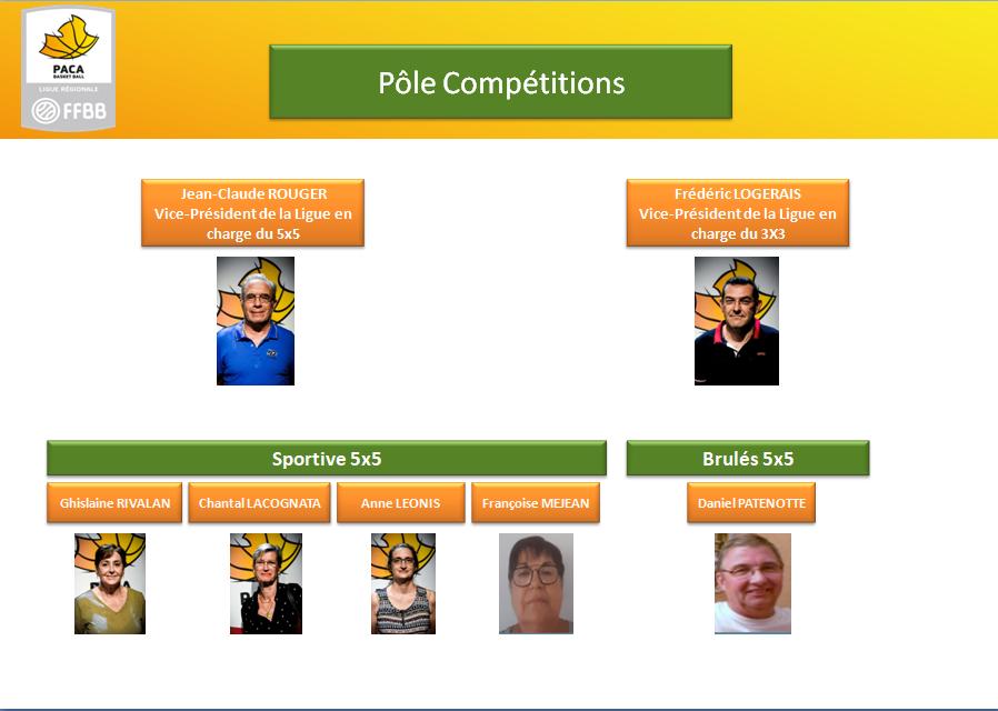 Pôle Compétitions