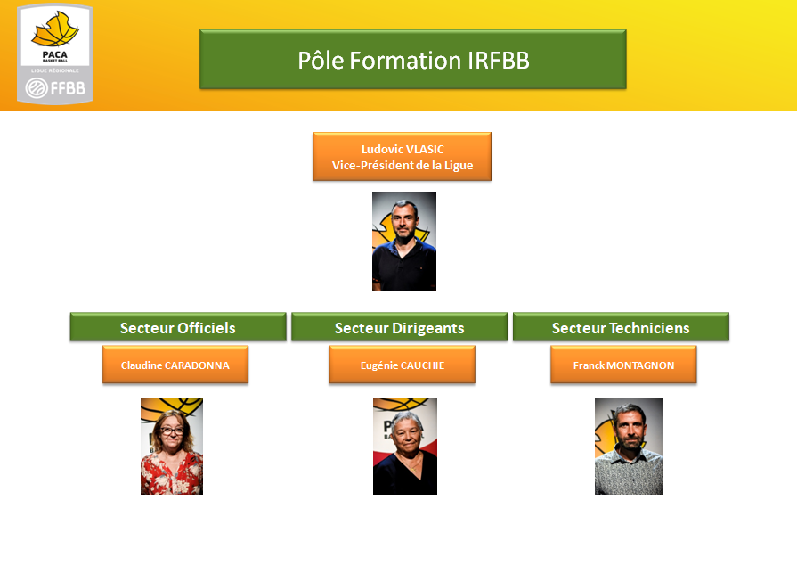 Pôle Formation IRFBB