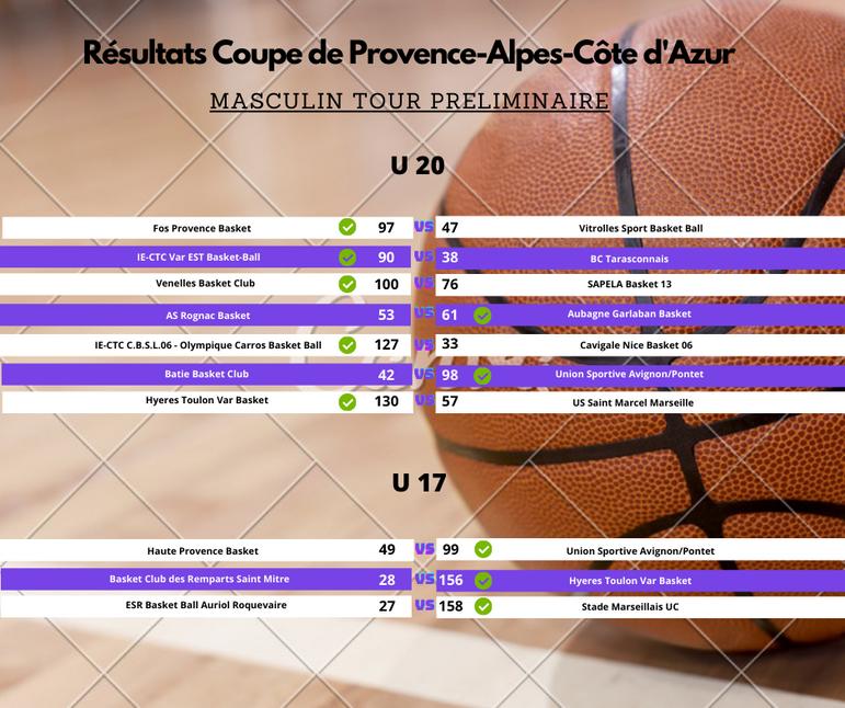 Masculin U20 et U17 tour preliminaire.png