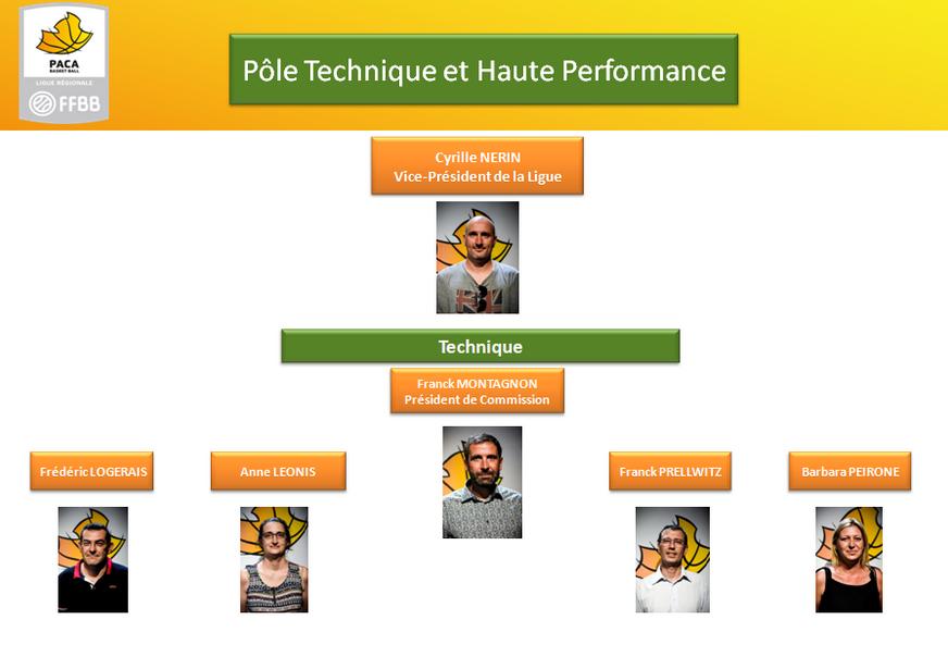 Pôle technique et haute performance