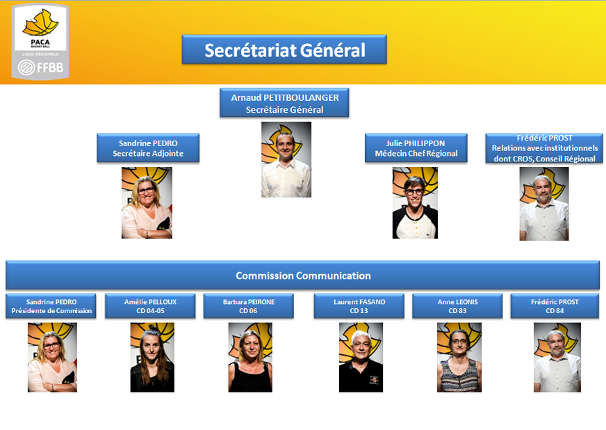 Secrétariat Général