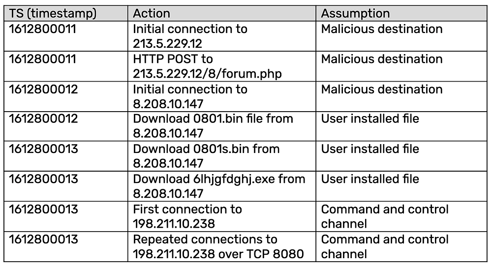 Hancitor Malware Attack Timeline