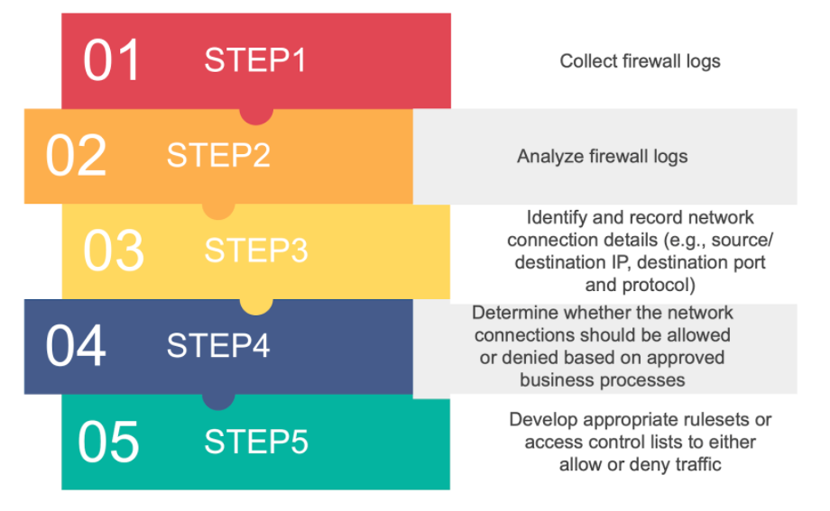 Firewall Lockdown Steps