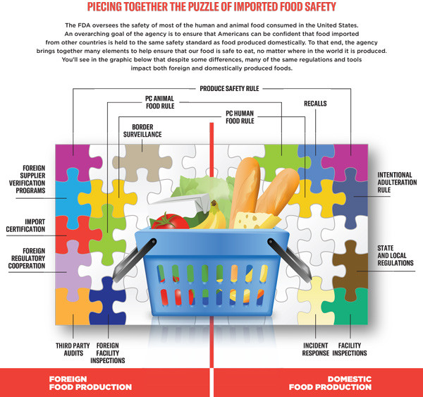 New FDA Strategy on Safety of Imported Food