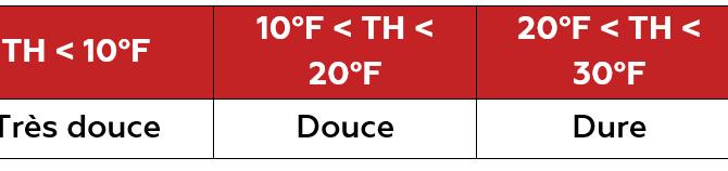 Qualité des eaux de chauffage