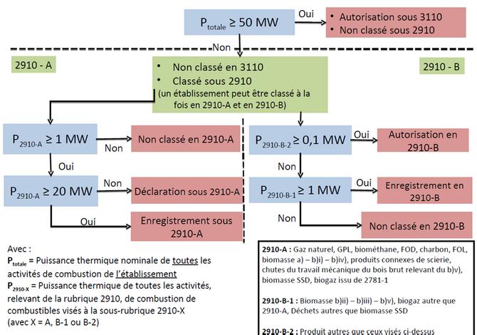 Modification du minimum de puissance dans la réglementation des installations classées pour la prote