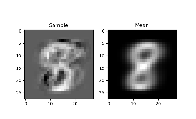 A Gaussian Bayes Classifier in Python for MNIST