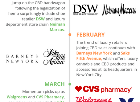 Big Box Enters CBD Sales: What Could it Mean for CBD Regulation, Use & Education?