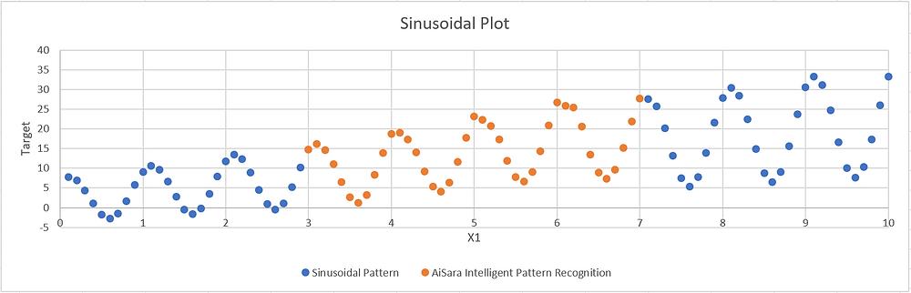 Sinusodial Plot