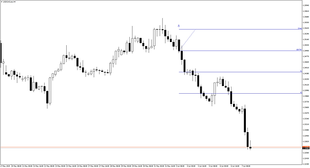 USDCAD.H4.png