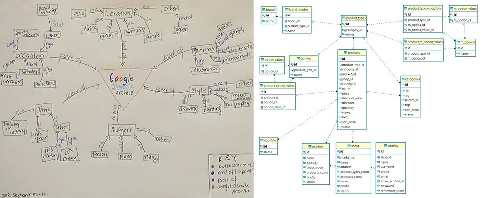 "Left image: One of my assignments for Knowledge Organization Structures. The project was to redesign the Google Doodle Archive. We started by defining what the object ""doodle"" was, created attributes for that object, and explained the relationships between them.  Right image: Database schema for an e-commerce site"