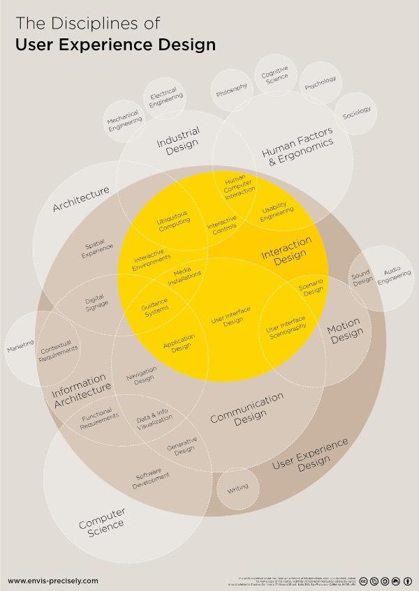 The disciplines of UX design