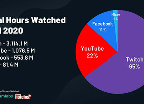 How did Twitch Defeat other Streaming Services?