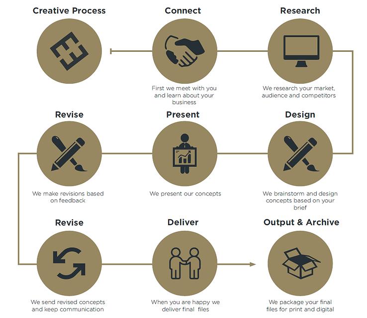 MEH Creative Design Process.png