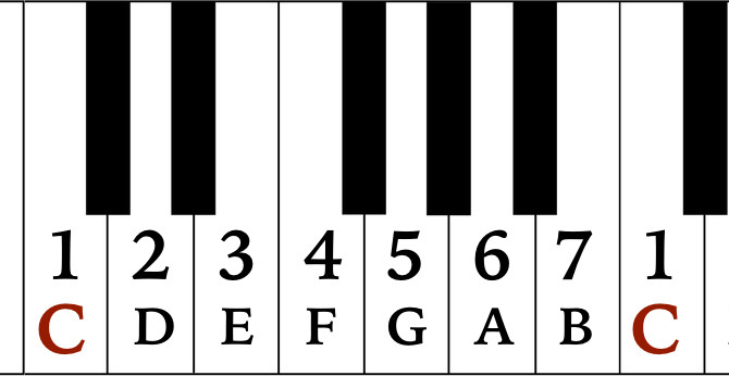 The Easiest Teach Yourself Piano Book Ever.