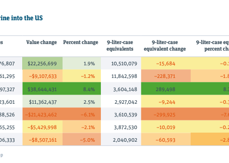 U.S. Wine Industry: scenario & emerging consumer trends