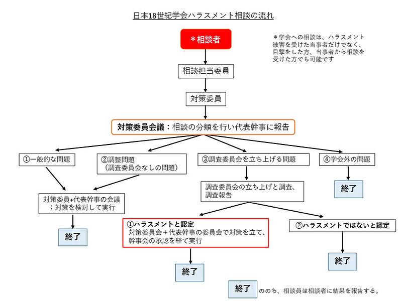 日本18世紀学会ハラスメント相談の流れ(横).jpg