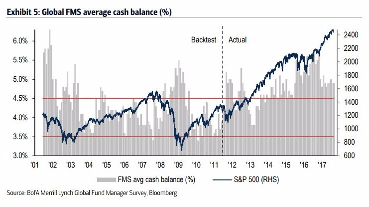 Global FMS average cash balance (%)