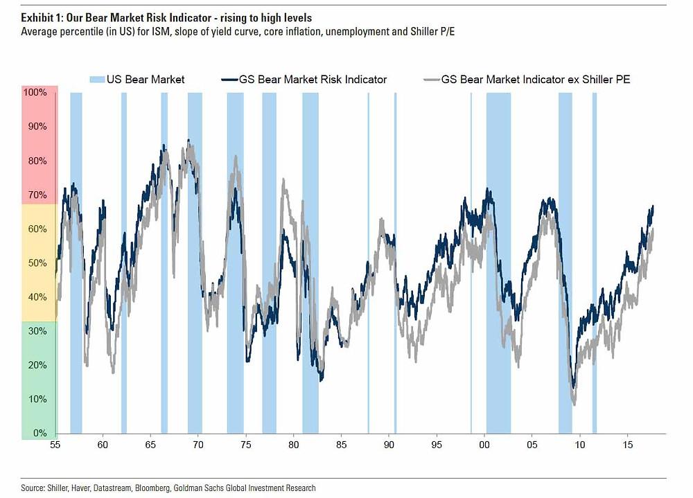 Bear Market Risk Indicator