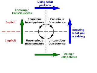 How to LEARN for continuous GROWTH...