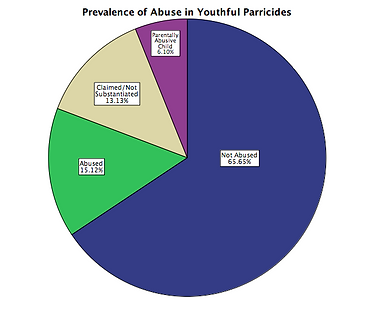 Abuse Percentages.png