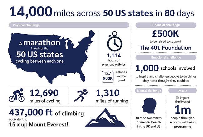 USA Challenge Schools Wellbeing graphic.
