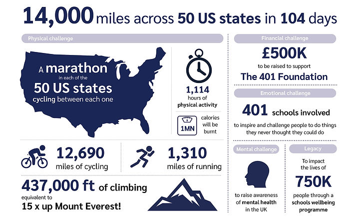 The USA Challenge Infographic