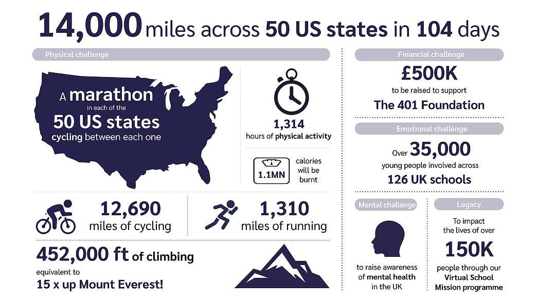 401 USA Challenge stats Aug 2021.png
