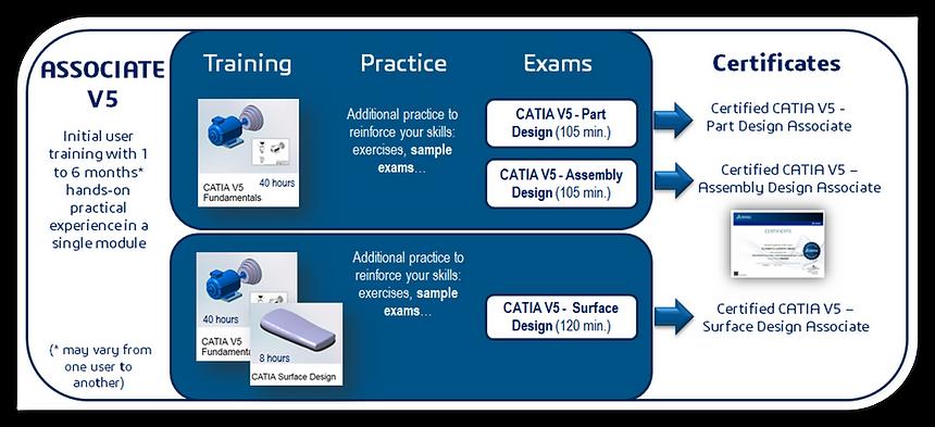 Certificaciones_Catia.png