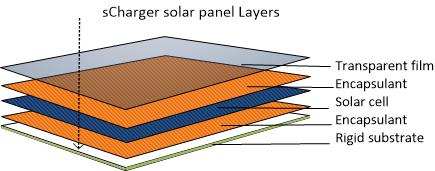 Solar panel lamination