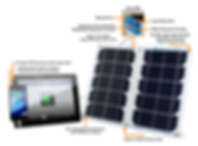 Solar charger for Tablet